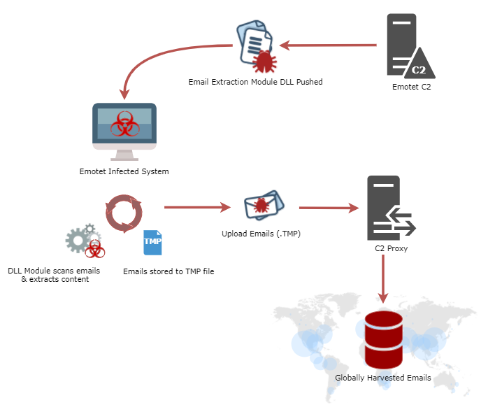 Emotet Awakens With New Campaign of Mass Email Exfiltration