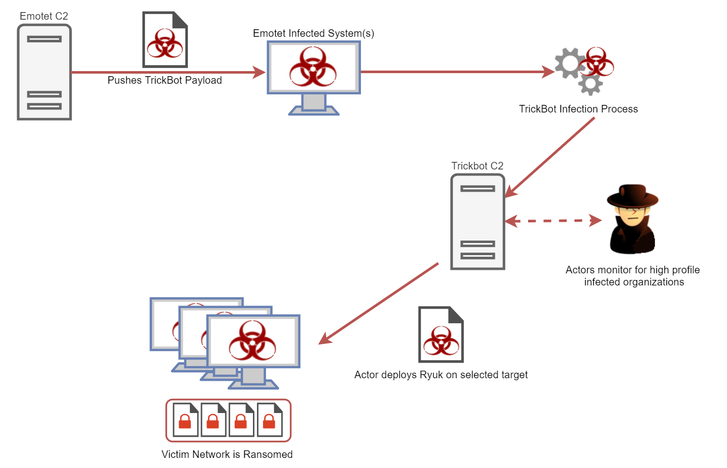https://www.kryptoslogic.com/blog/2019/01/north-korean-apt-and-recent-ryuk-ransomware-attacks/images/workflow.png