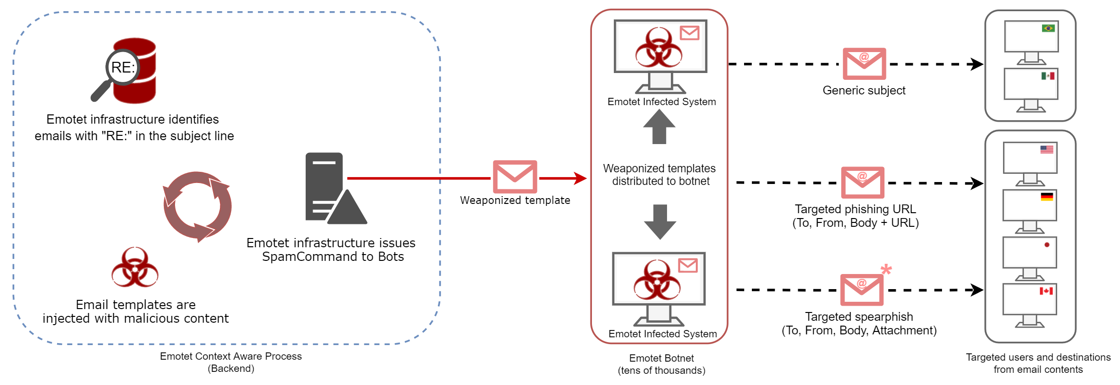 Emotet scales use of stolen email content for context-aware phishing