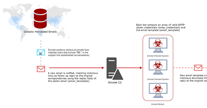 Emotet scales use of stolen email content for context-aware